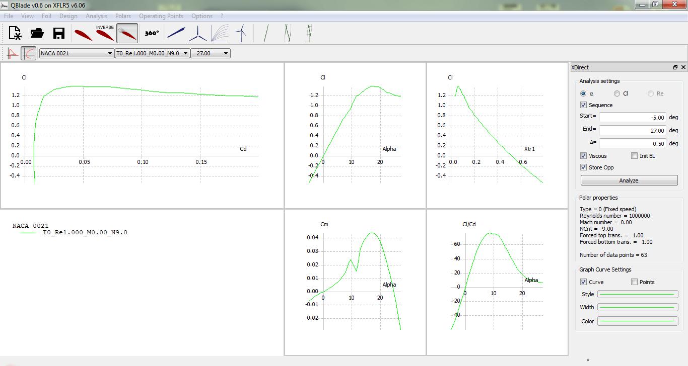 turbine eoliene  performante_profil