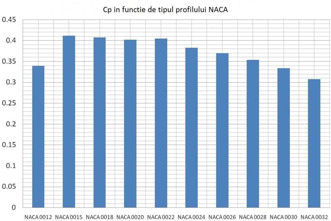 Cp vs NACA