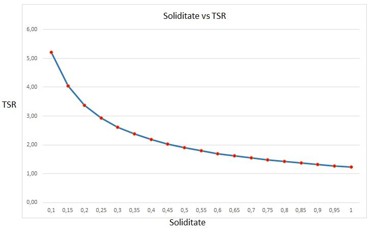 SOL VS tsr