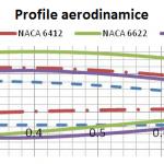 Airfoil vs Cp