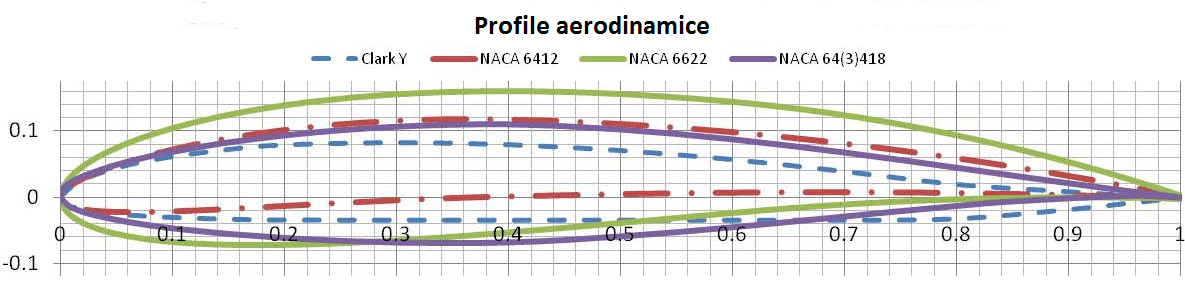 profile aerodinamice