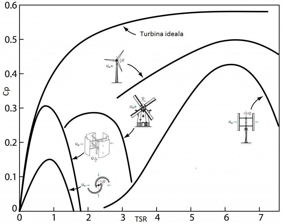 eficienta turbine eoliene