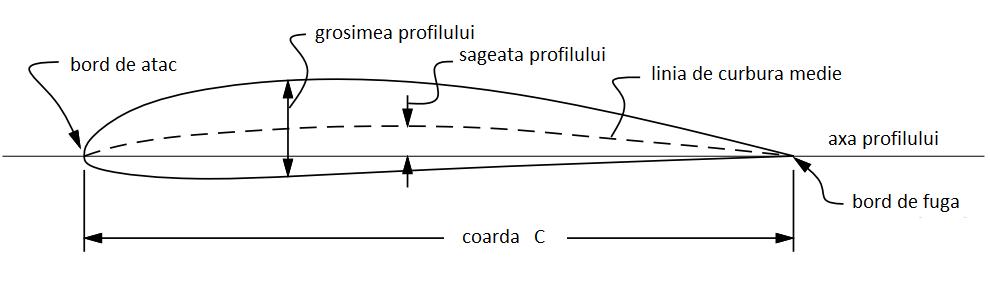 PROFIL AERODINAMIC