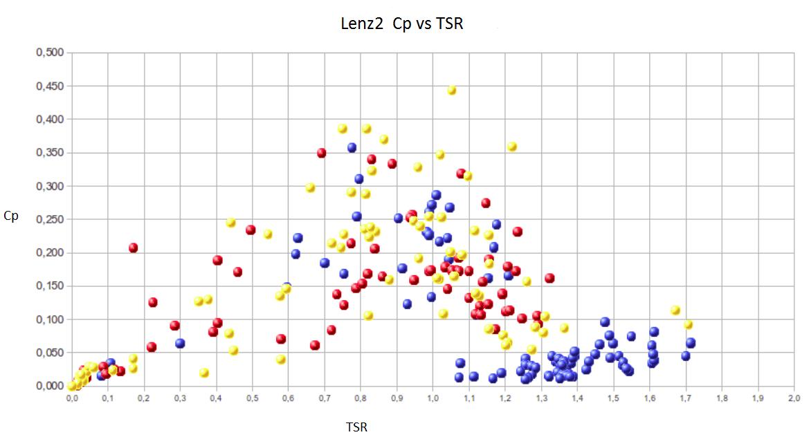 Cp vs TSR